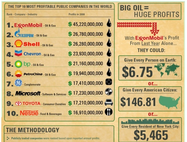 Most Profitable Global Companies | The Big Picture