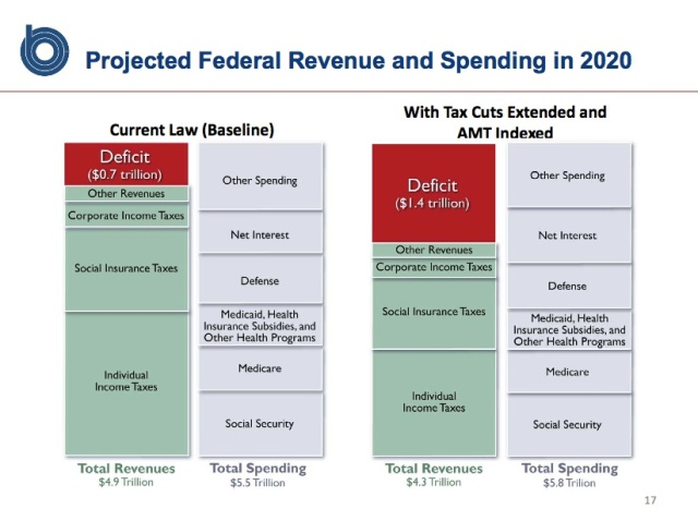 Projected Federal Revenue through 2020 with options from CBO Nov. 2010