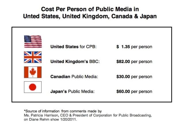 Cost Per Person of Public Media in U.S., UK, Canada & Japan