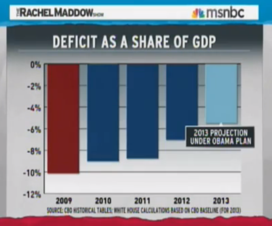 Rachel Maddow on the Deficit